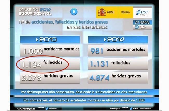 Datos ofrecidos por la DGT de 2014